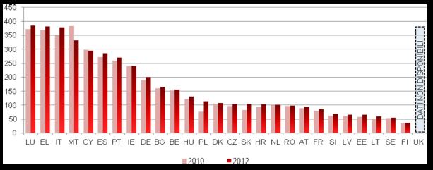 Numero di avvocati (per 100.000 abitanti) (fonte: studioCEPEJ)