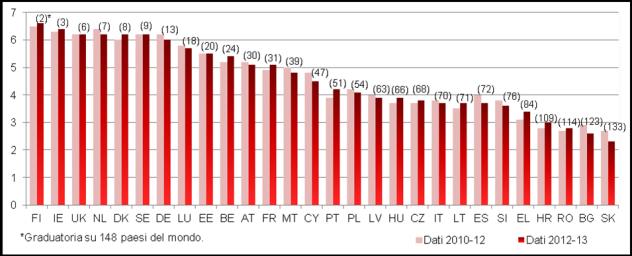 Indipendenza percepita del sistema giudiziario (percezione —più alto è il valore, migliore è la percezione) (fonte: World Economic Forum)