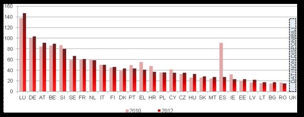 Bilancio bilancio annuale approvato stanziato per il funzionamento di tutte le autorità giurisdizionali (in euro per abitante) (fonte:studioCEPEJ)