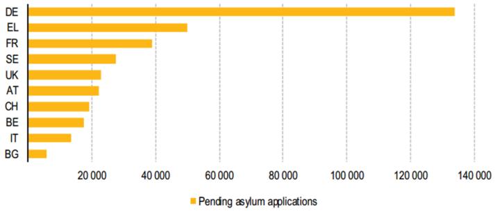 Richiedenti asilo nel 2013. Fonte: Eurostat (online data code: migr_asyappctzm)
