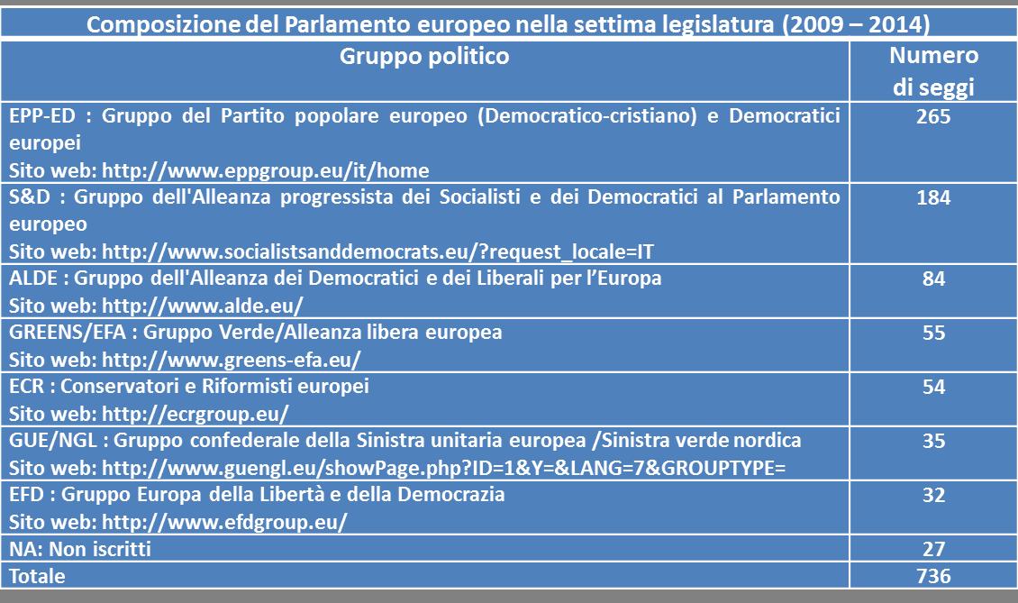Il parlamento europeo e le attivit dei deputati eletti in for Presenze parlamento