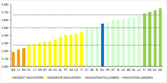 Fonte: European Commission, Innovation Union Scoreboard 2014