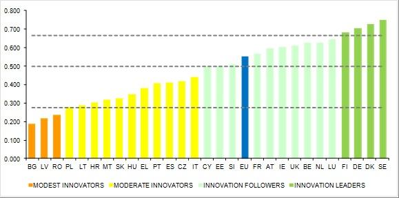 Fonte: European Commission, Innovation Union Scoreboard 2014