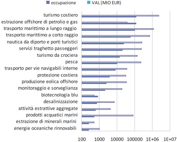 Occupazione e dimensione economica delle attività marine e marittime. Si osservi la scala logaritmica. Fonte: Commissione europea (2012)