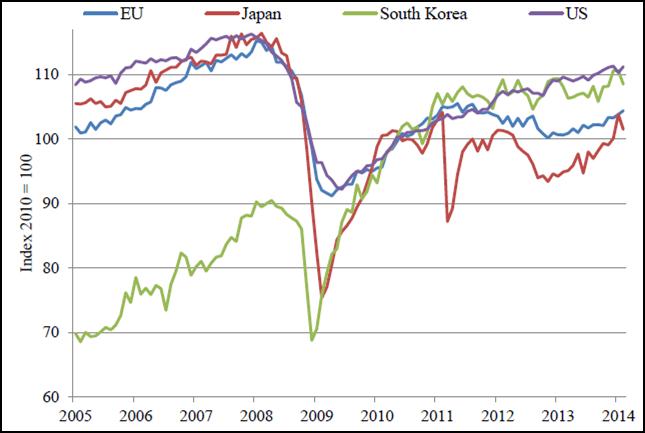 Produzione manifatturiera nell'Unione europea e in alcune economie industrializzate, 2005-2014. Fonte: Eurostat e OECD