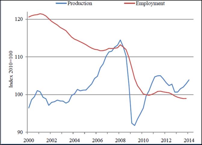 Produzione e occupazione nell'industria manifatturiera dell'UE, 2000-2014. Fonte: Eurostat