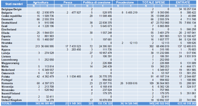 Irregolarità segnalate come frode, nel 2013, per Stato membro e settore di bilancio. Fonte: Commissione europea, COM(2014) 474 del 17 luglio 2014