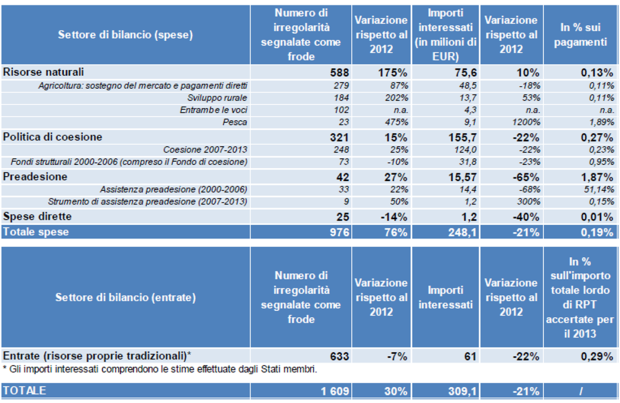 Irregolarità segnalate come frode, nel 2013. Fonte: Commissione europea, COM(2014) 474 del 17 luglio 2014