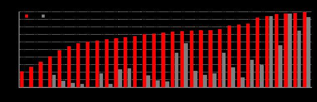 Fonte: Digital Agenda Scoreboard 2014 – Broadband markets