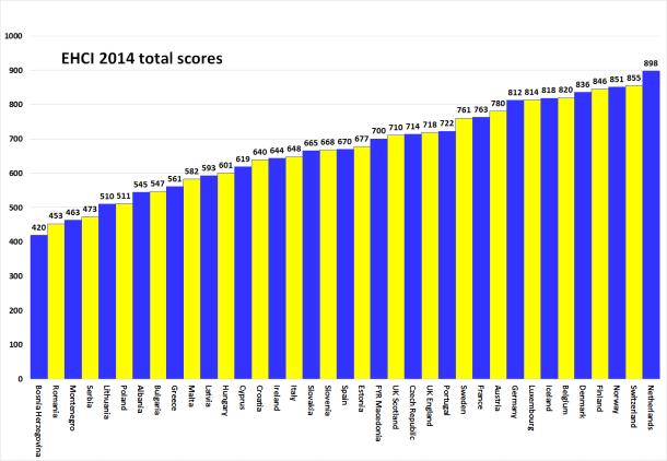 Fonte: Euro Health Consumer Index (EHCI) 2014