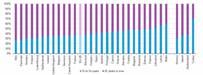 Specialisti ICT per classi di età nel 2014