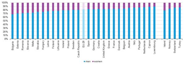 Specialisti ICT per sesso nel 2014