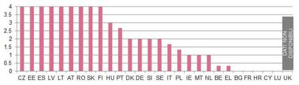 Presentazione elettronica delle istanze nel 2014 (0 = disponibile presso lo 0% dei tribunali; 4 = disponibile presso il 100% dei tribunali) (fonte: studio CEPEJ)