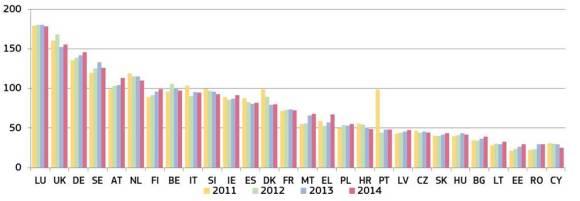 Spesa totale delle amministrazioni pubbliche per i tribunali (in euro per abitante) (fonte: Eurostat)