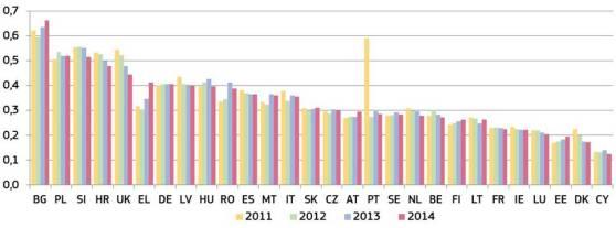 Spesa delle amministrazioni pubbliche per i tribunali (in percentuale del prodotto interno lordo) (fonte: Eurostat)