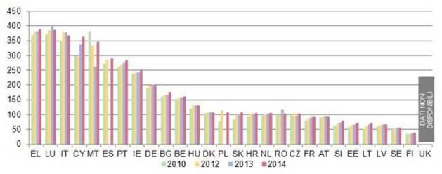 Numero di avvocati (per 100.000 abitanti) (fonte: studio CEPEJ)
