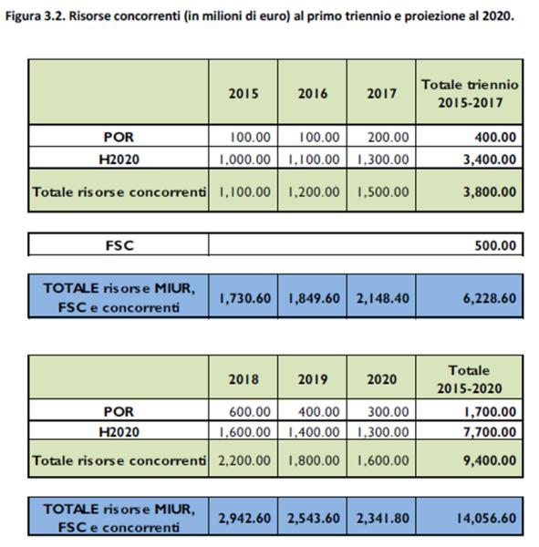 Fonte: MIUR, Programma nazionale per la ricerca 2015-2020, bozza del marzo 2016