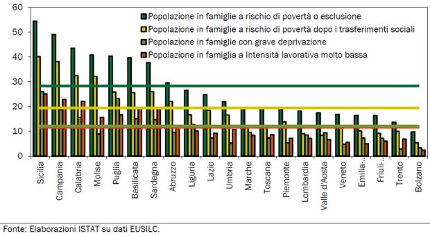 Popolazione in famiglie a rischio di povertà e di esclusione sociale per incidenza complessiva e per i tre indicatori della Strategia Europa 2020 per Regione. Anno 2014.