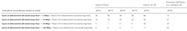 Diffusione della banda larga in Italia nel 2015. Fonte: DESI 2016