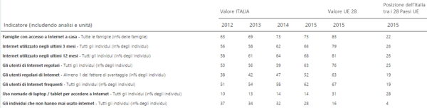 Utilizzo di internet in Italia nel 2015. Fonte: DESI