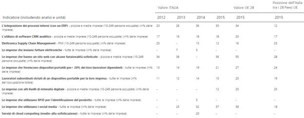 Integrazione delle tecnologie digitali nelle imprese: e-business in Italia nel 2015. Fonte: DESI 2016