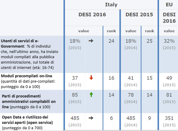 Fonte: Commissione europea, Digital Economy and Society Index (DESI) - Digital Public Services, 2016