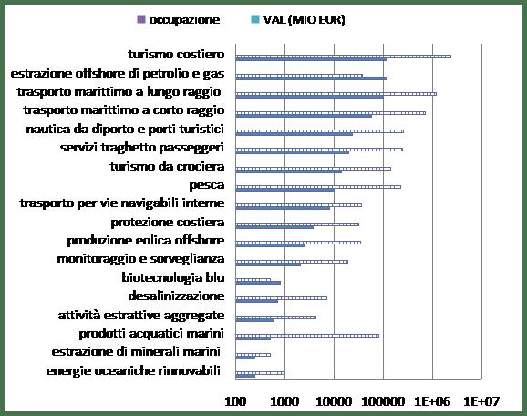 Occupazione e dimensione economica delle attività marine e marittime. Fonte: Commissione europea, 2014