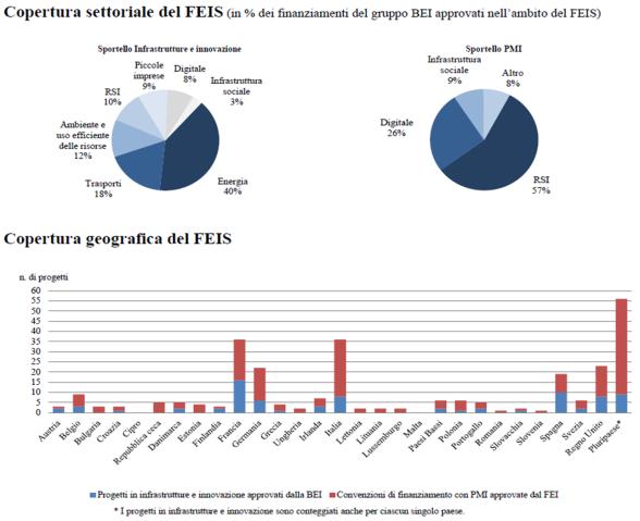 Principali risultati del FEIS a maggio 2016. Fonte: Commissione europea