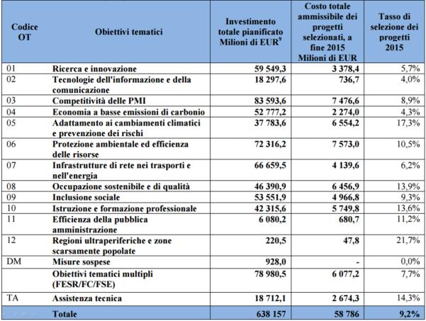 Fonte: Commissione europea, Relazione di sintesi 2016 sulle relazioni annuali di attuazione dei programmi riguardanti l'attuazione nel periodo 2014-2015, doc. COM(2016) 812 del 20.12.2016