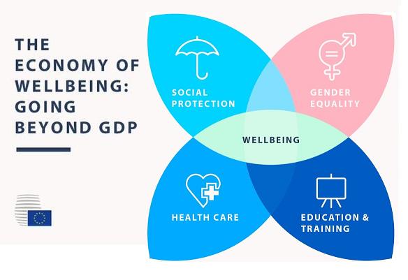 L Economia Del Benessere Prospettive Europee Dopo La Strategia Europa 2020 Fare L Europa